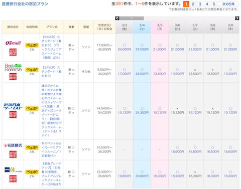 東京ディズニーリゾートホテル価格比較